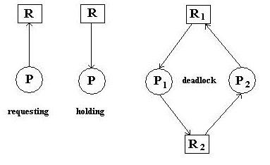 What is deadlock?